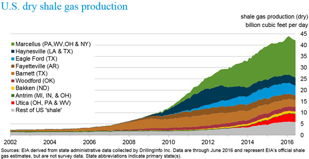 U.S Dry Shale Gas Production - 2012-2016 / eia.gov