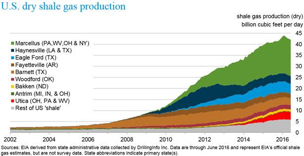 U.S Dry Shale Gas Production - 2012-2016 / eia.gov