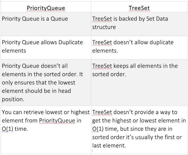 Difference between PriorityQueue vsTreeSet in Java