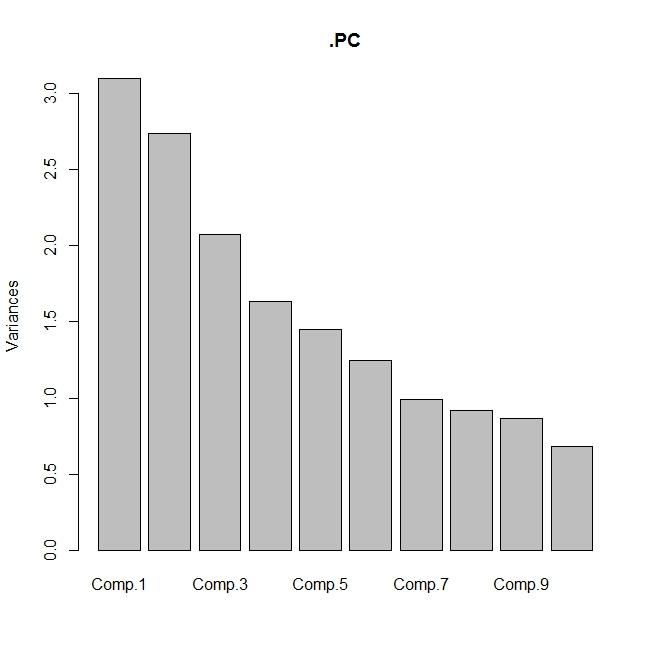 Statistical Analysis of Data Using Excel : Principal