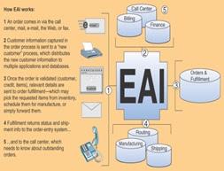 Penggunaan Sistem Informasi dalam E-Business Beserta ...