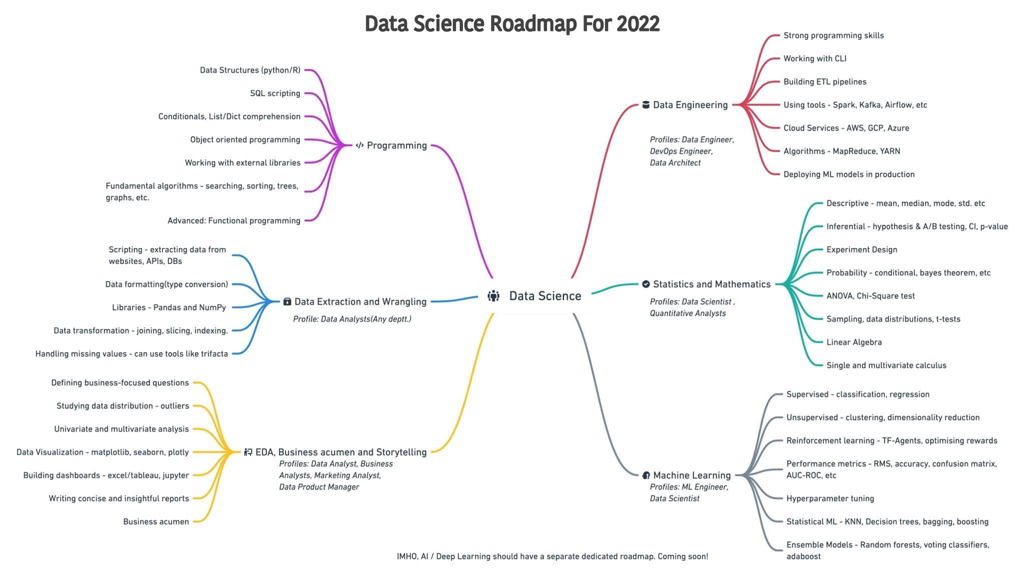 2022 Data Science Roadmap