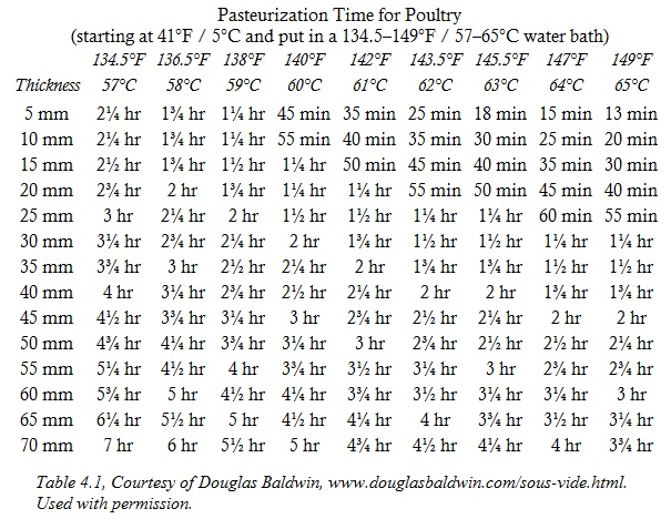 Sous Vide En Temperature Chart