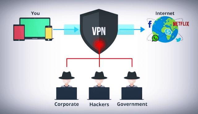 ما-أهمية-الفي-بي-إن-VPN
