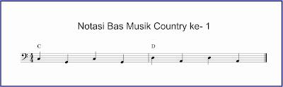 gambar notasi balok bas country 1