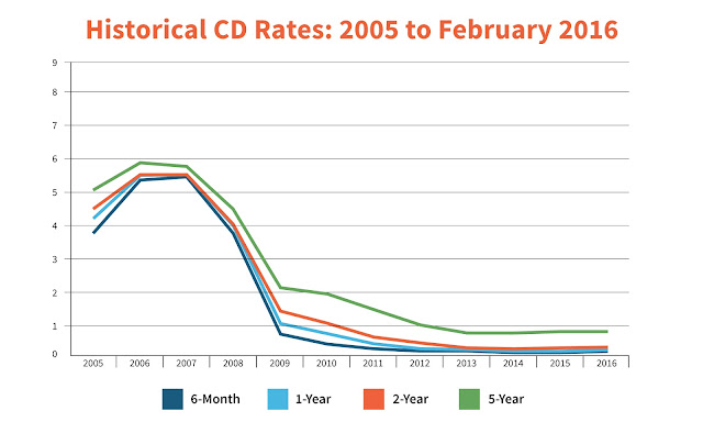 High CD Rates Historical Graph