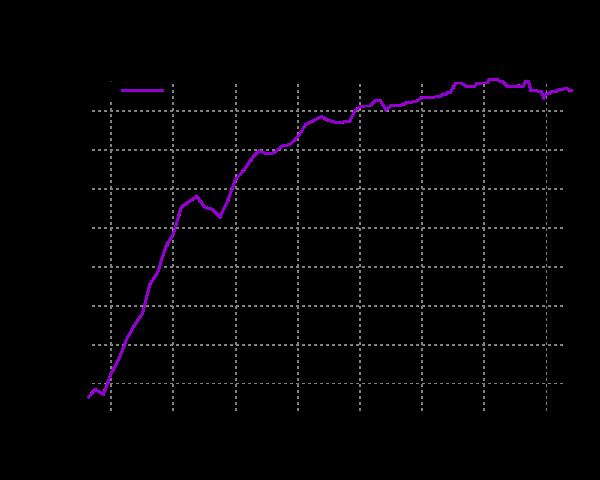 Magnus Carlsen chess Elo constant evolution. BillionaireGambler.com