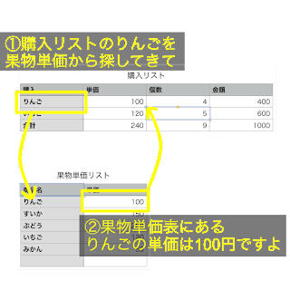 vlookup関数イメージ図