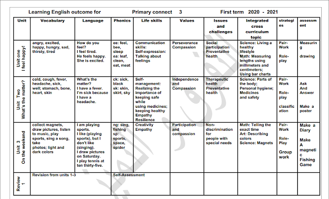 نواتج التعلم الصف الثالث الإبتدائى learning outcomes connect 3 الترم الأول 2021