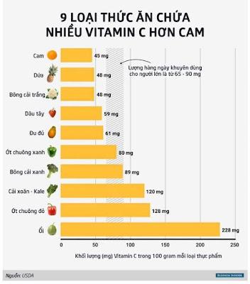 bảng xếp hạng 9  loại trái cây mang nhiều vitamin c hơn cam