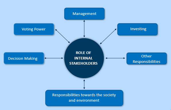 Roles of Internal Stakeholders in Project management