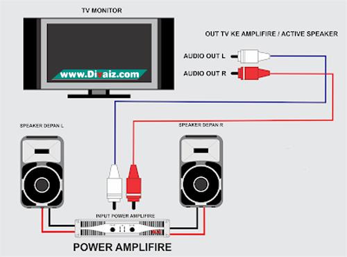 cara menghubungkan audio tv ke amplifier