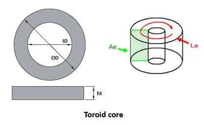Toroid Core Permeability Calculation