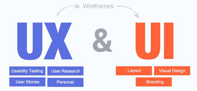 Perbedaan UI dan UX Design