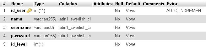 Struktur tabel users