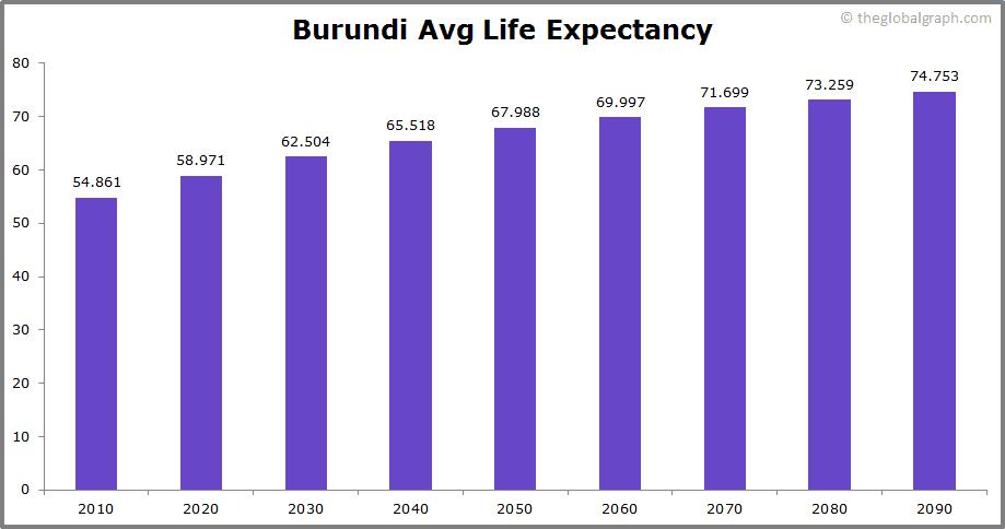Burundi  Avg Life Expectancy