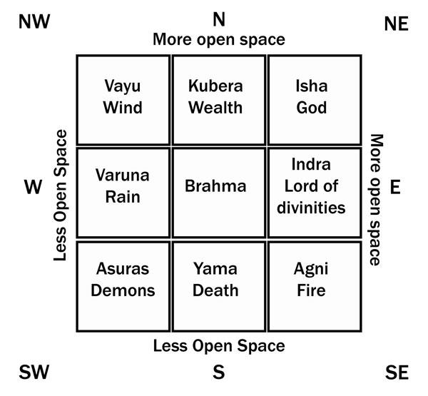 Tv Position In Living Room Vastu Conceptstructuresllc Com