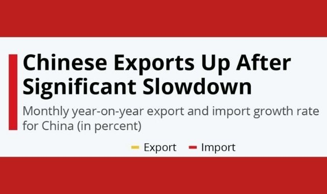 Chinese Exports Grow Amidst the Global Pandemic