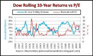 Stock market history: price/earnings (p/e) ratio vs next 10-year returns 2020