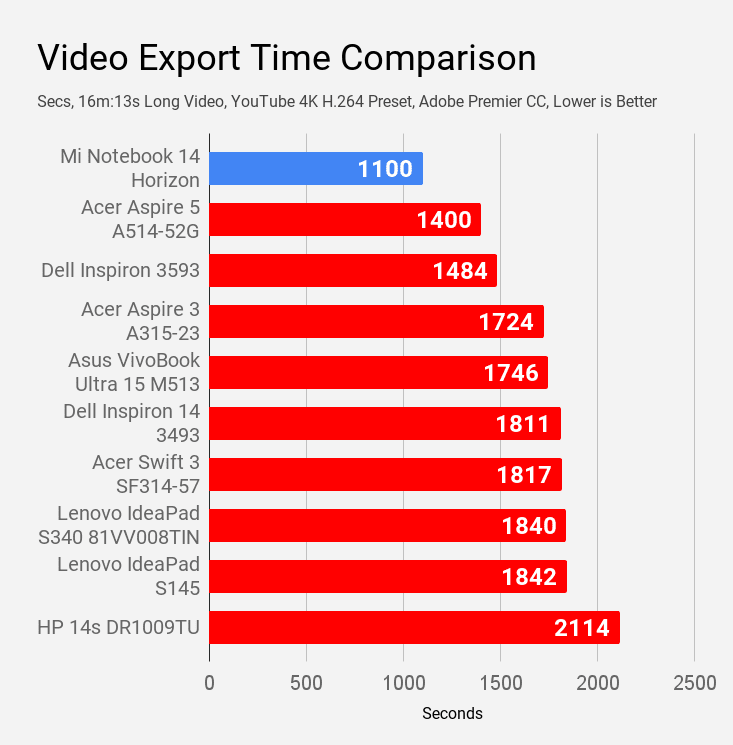 Video export time comparison of MI Notebook 14 Horizon with other laptops.