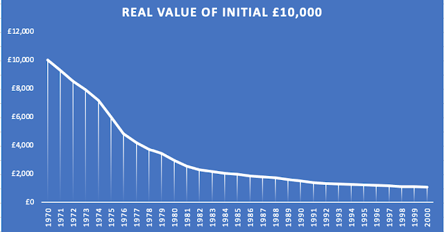 Graph Showing The Effect Of Inflation on Retirement Income in 1970
