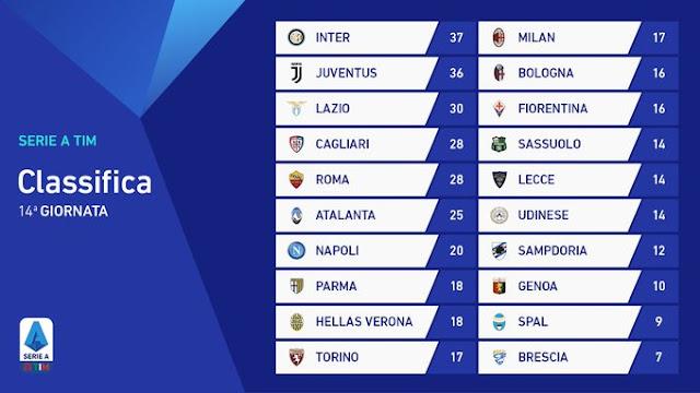 Prediksi Lazio vs Juventus — 8 Desember 2019
