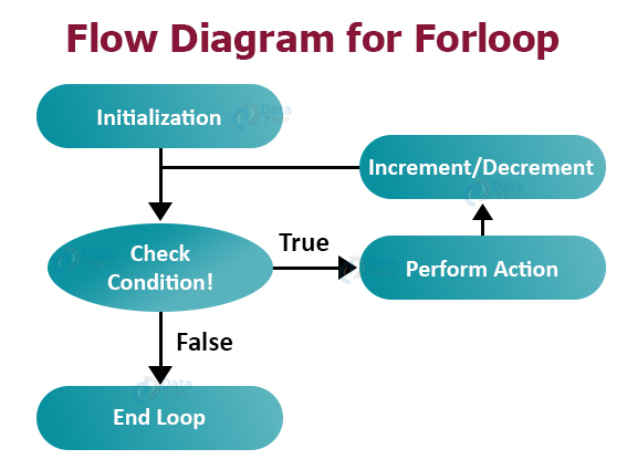 for_loop_in_java