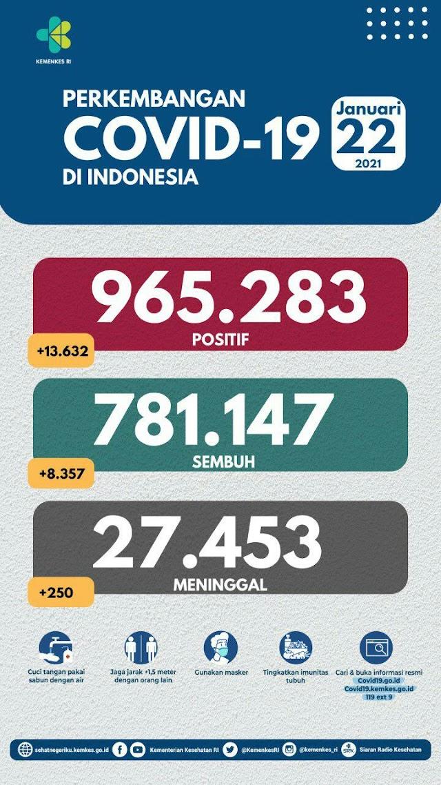 (22 Januari 2021) Jumlah Kasus Covid-19 di Indonesia