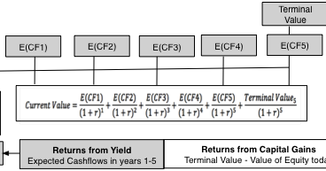 how to find terminal value dcf