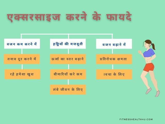 व्यायाम (एक्सरसाइज) करने के फायदे और नियम | The benefits of exercise in hindi