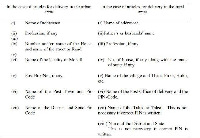 पता लिखने का तरीका | Method of Address Post Office Guide Part 1