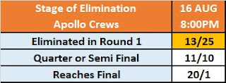 Kambi's King of the Ring Betting Market - Stage of Elimination: Apollo Crews