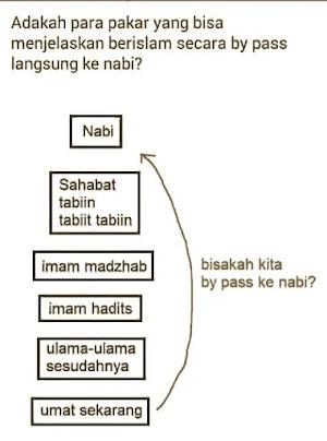Sebelum Menafsirkan al-Qur'an, Kuasai Dulu 15 Bidang Ilmu Berikut!