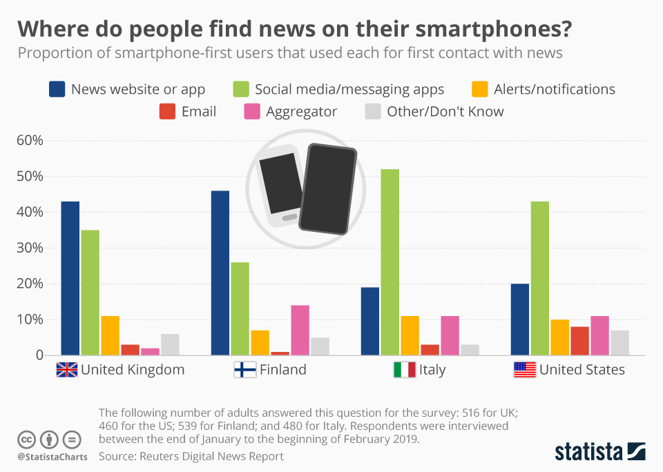 Where do people find news on their smartphone? - chart
