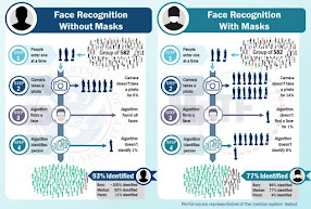 DHS's Facial/Iris Recognition Can ID Airline Passengers Wearing Masks DHS
