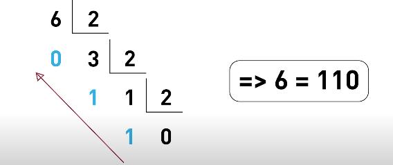Cách quy đổi ra dãy nhị phân cho chữ số 6