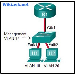 CCNA 2 v6.0 RSE Chapter 6 Exam q16
