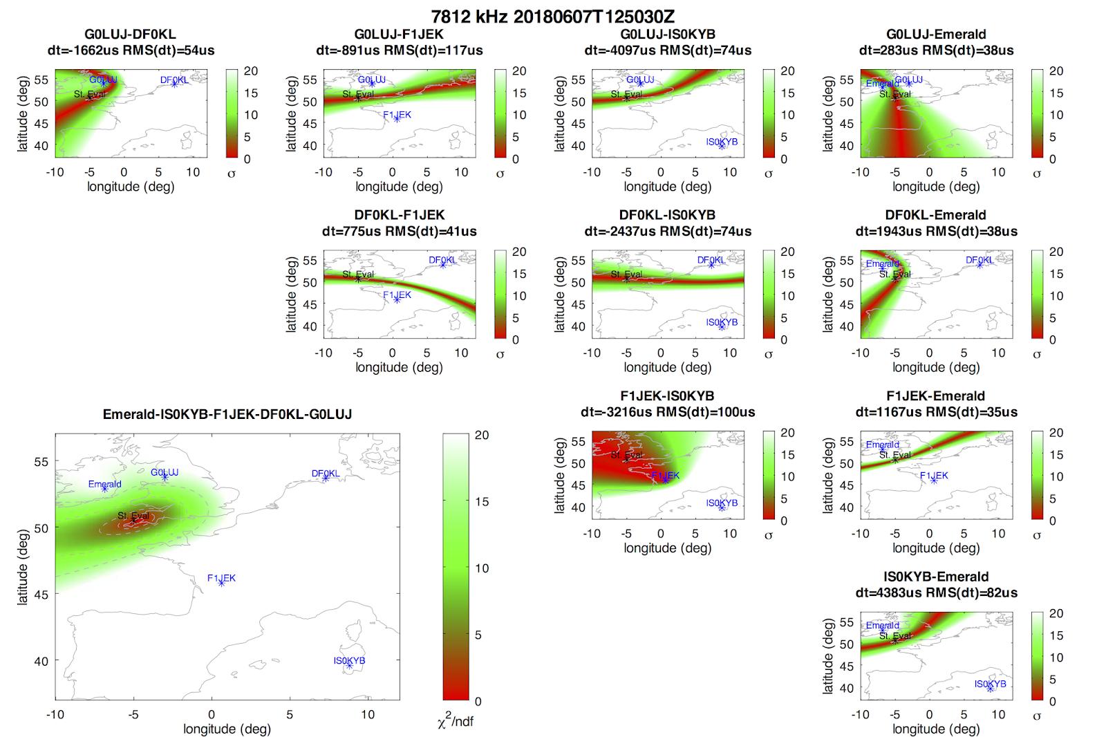 Signal Monitoring and Analysis: 2018