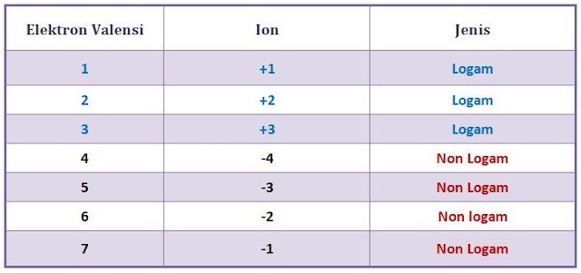 tabel perbedaan logam dan non logam