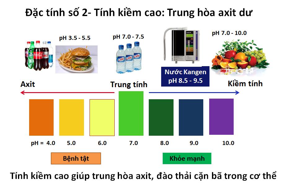 Những đặc tính quan trọng của nước Kangen