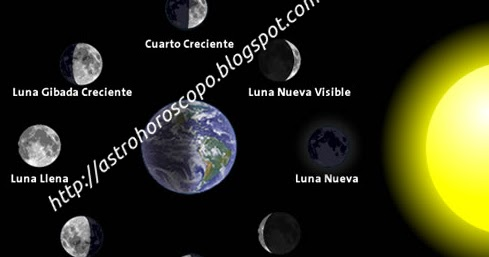Astrohoroscopo calendario lunar for Fases lunares del 2016