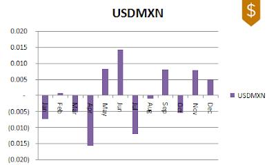 USDMXN FX Seasonality 2009-2019