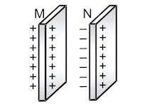 Parallel Plate Capacitor and its Capacitance