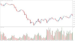 Forex market volume indicator