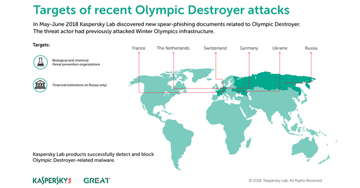 olympic-destroyer-malware-cyberattack
