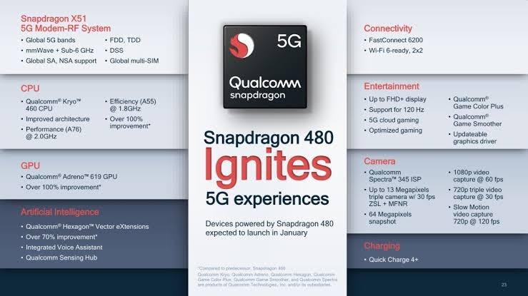 Spesifikasi Snapdragon 480 5G