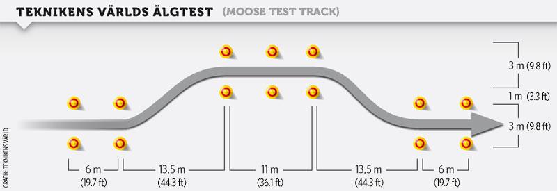moose test track Η Mercedes C350e απέτυχε στο «τεστ αποφυγής ταράνδου» (video) Mercedes, Mercedes Benz, Mercedes C, Mercedes C350, videos