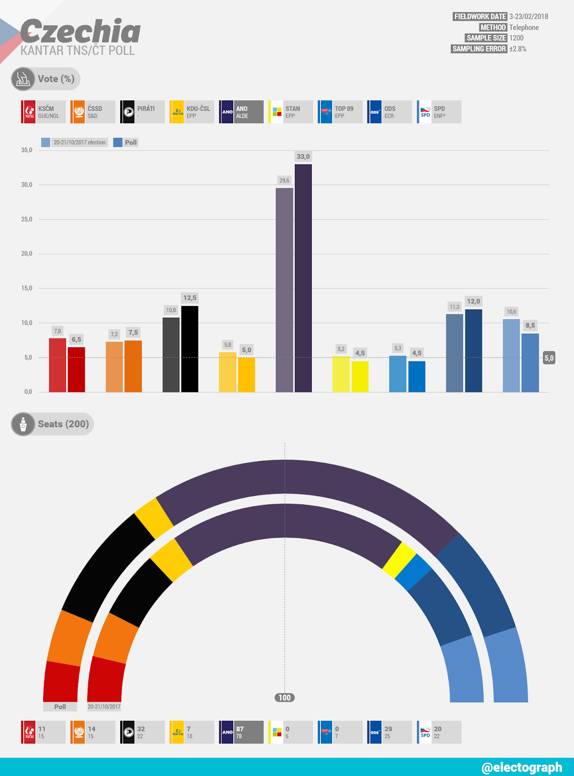 CZECHIA Kantar TNS poll chart for ČT, February 2018