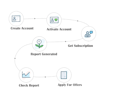 How to manage your Credit Health Score With Scocre Online ?