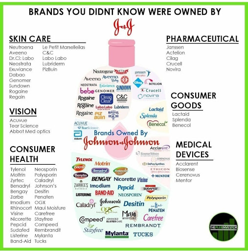 Brand Products  of Johnson and Johnson